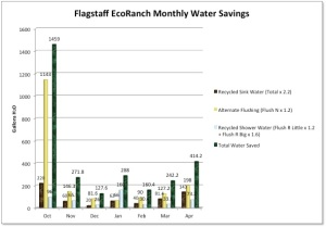 EcoRanch Monthly Water Savings