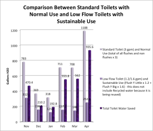 EcoRanch Toilet Water Savings