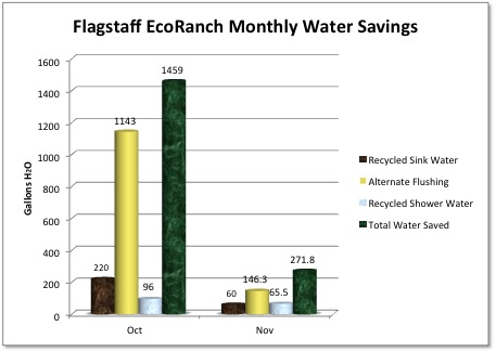 Flagstaff EcoRanch Monthly Water Savings