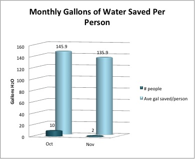 Monthly Gallons Water Saved Per Person