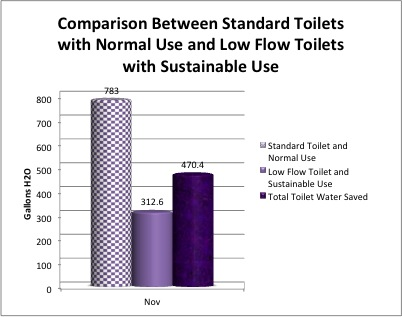 Normal Toilet Use vs Sustainable Use