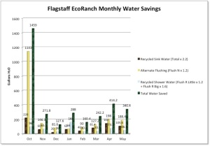 Monthly Water Savings