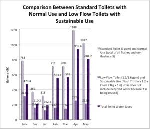 Standard vs Sust Use