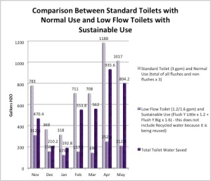 Standard vs Sust Use